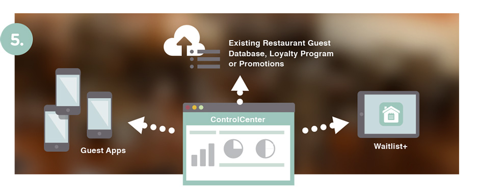 data flow between multiple restaurant systems